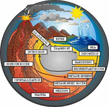 geological_cycle